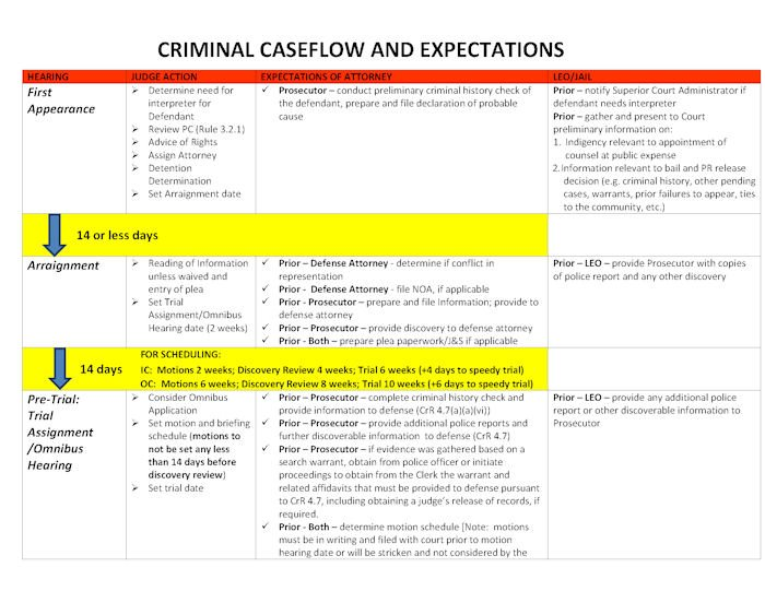 Criminal_Caseflow_and_Expectations_Chart_Final_10_31_12_Page_1a.jpg