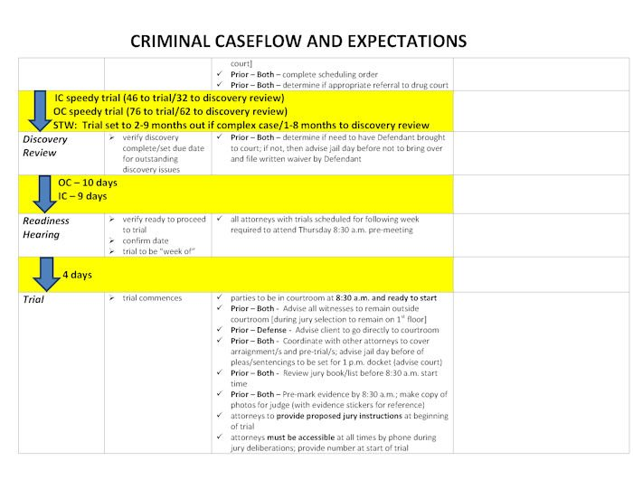 Criminal_Caseflow_and_Expectations_Chart_Final_10_31_12_Page_2a.jpg